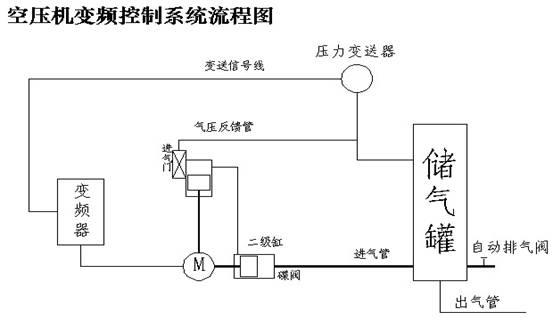 lyky空压机专用节电柜